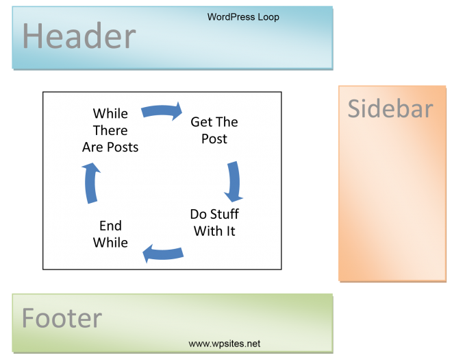 loop How to Convert a Static WordPress Website into Dynamic